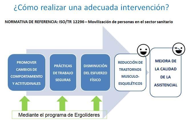 ergonomia y procedimientos en la movilizacion de pacientes hospitales