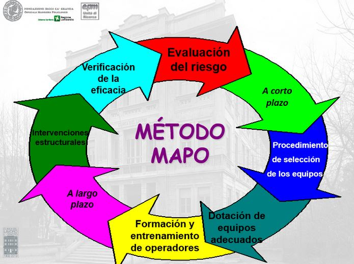 que es el metodo MAPO